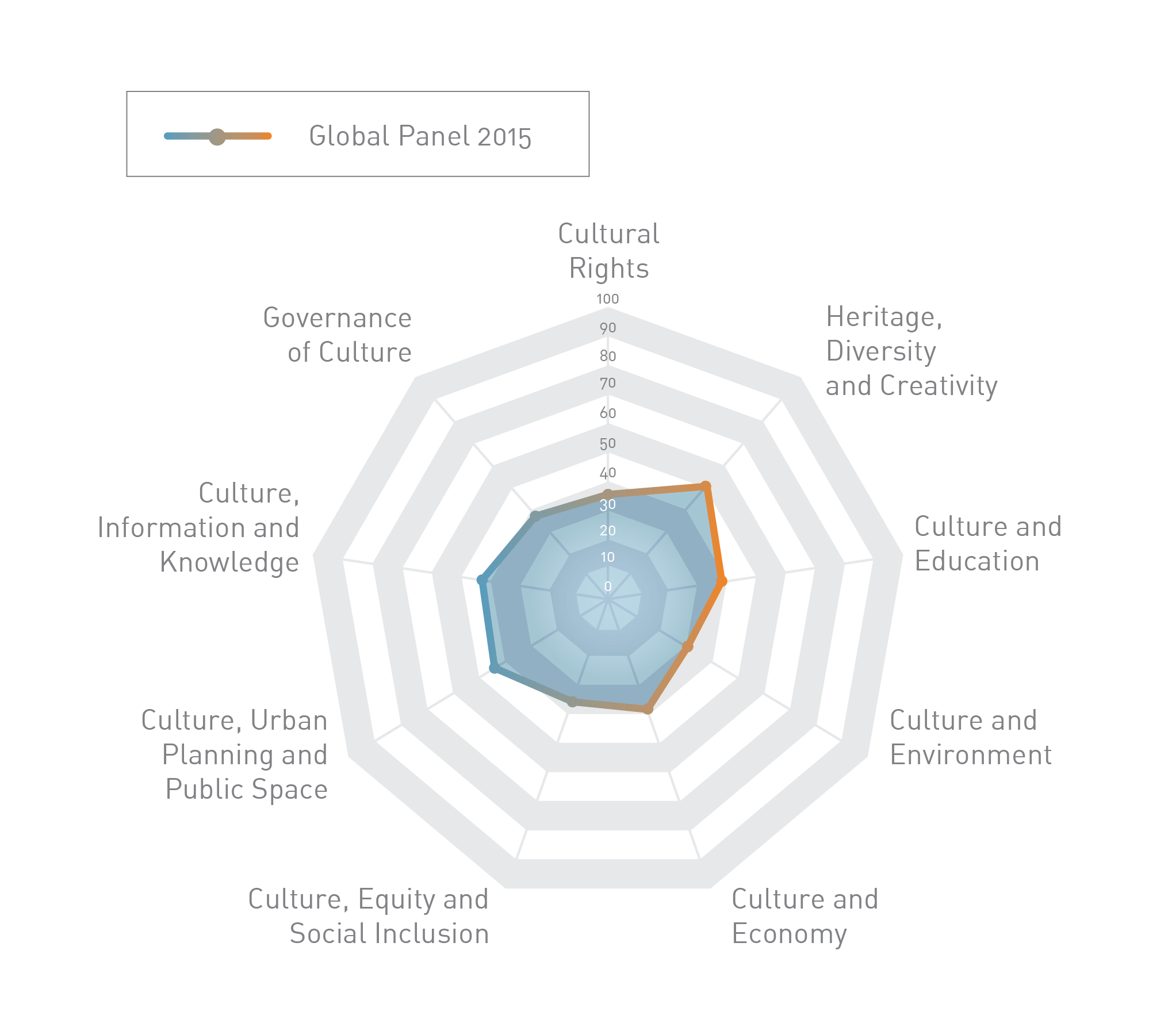 Culture 21 Actions: the Results of the Global Panel 2015